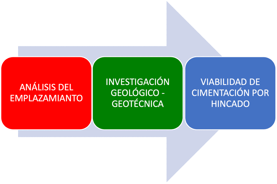 Ingeniería y consultoría para proyectos fotovoltaicos