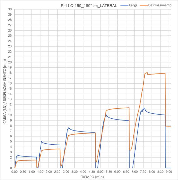 Ensayos de carga en perfiles hincados con registro de datos